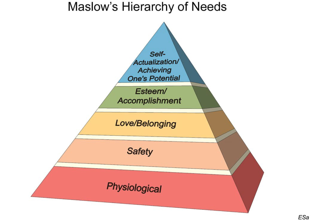 Maslow Hiearchy of Needs pic