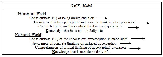 cackmodel chart