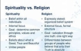 sprituality vs religion