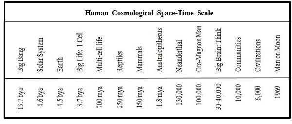 human csomological space-time scale