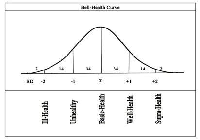 Bell Balance Curve